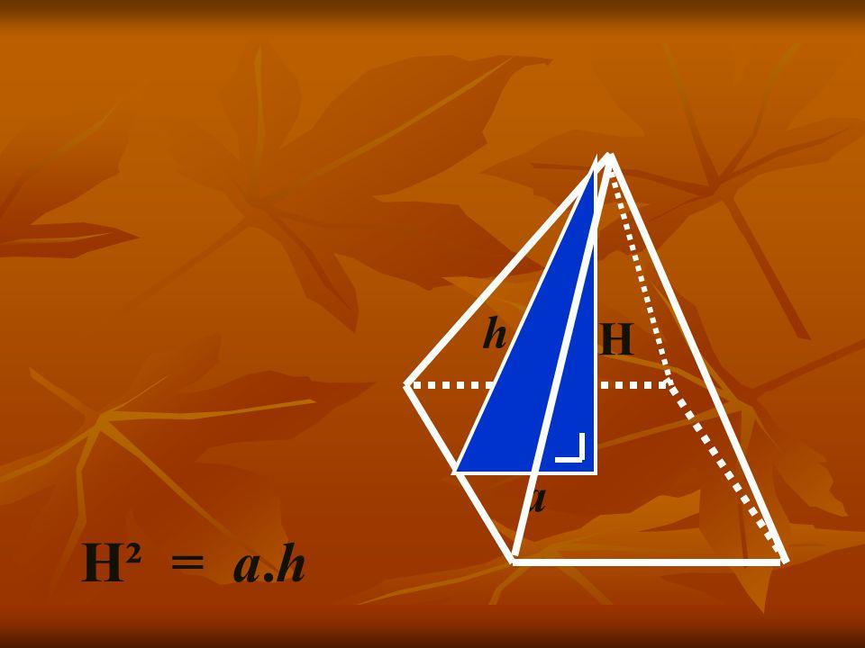 Encore un peu de math… H² = a.h H a h D'après Herodote