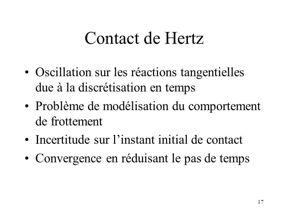17 Contact de Hertz Oscillation sur les réactions tangentielles due à la discrétisation en temps Problème de modélisation du comportement de frottemen