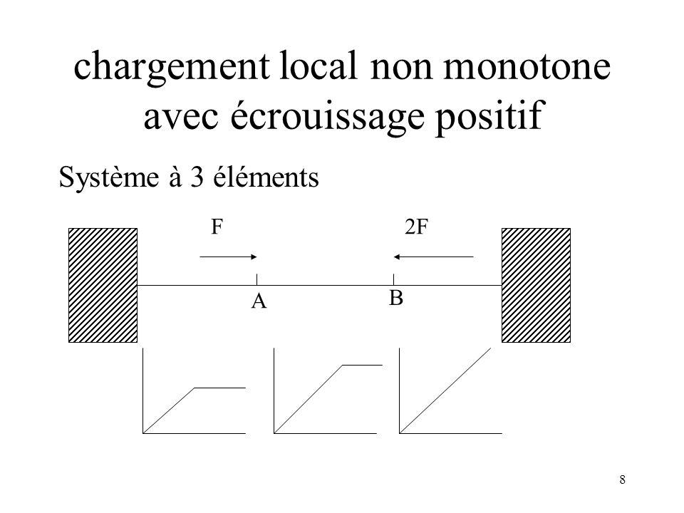 8 chargement local non monotone avec écrouissage positif Système à 3 éléments F2F A B