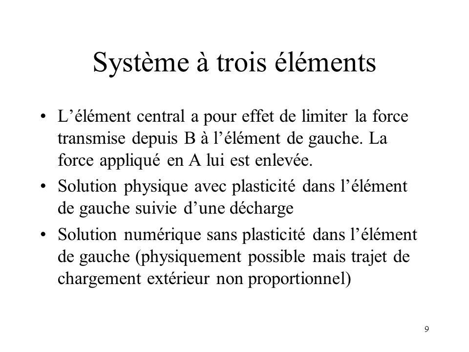 9 Système à trois éléments L'élément central a pour effet de limiter la force transmise depuis B à l'élément de gauche. La force appliqué en A lui est