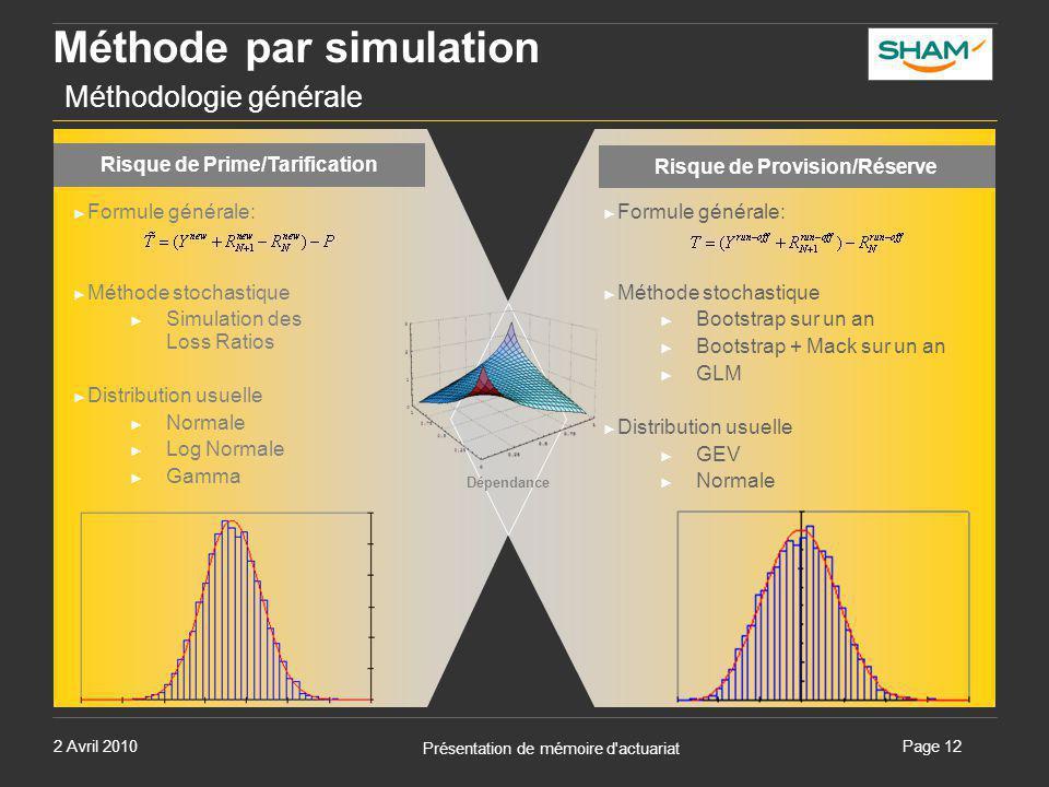 2 Avril 2010 Présentation de mémoire d'actuariat Page 12 Méthode par simulation Méthodologie générale Dépendance Risque de Prime/Tarification Risque d