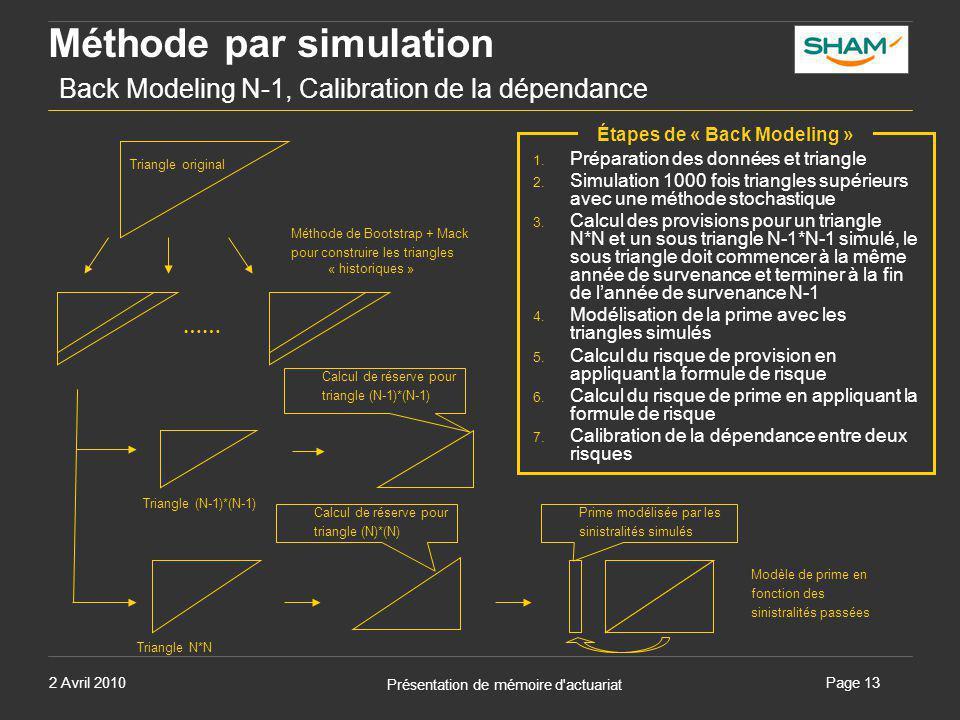 2 Avril 2010 Présentation de mémoire d'actuariat Page 13 Méthode par simulation Back Modeling N-1, Calibration de la dépendance Méthode de Bootstrap +