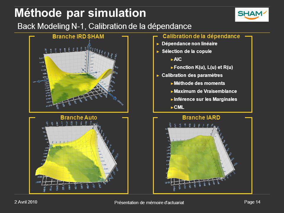 2 Avril 2010 Présentation de mémoire d'actuariat Page 14 Méthode par simulation Back Modeling N-1, Calibration de la dépendance Calibration de la dépe