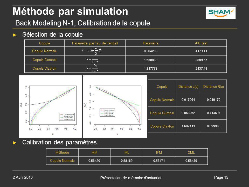 2 Avril 2010 Présentation de mémoire d'actuariat Page 15 Méthode par simulation Back Modeling N-1, Calibration de la copule ► Sélection de la copule ►