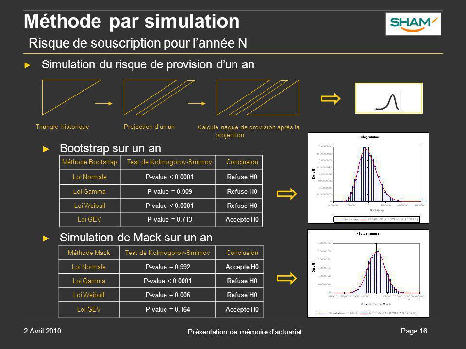 2 Avril 2010 Présentation de mémoire d'actuariat Page 16 Méthode par simulation Risque de souscription pour l'année N ► Simulation du risque de provis