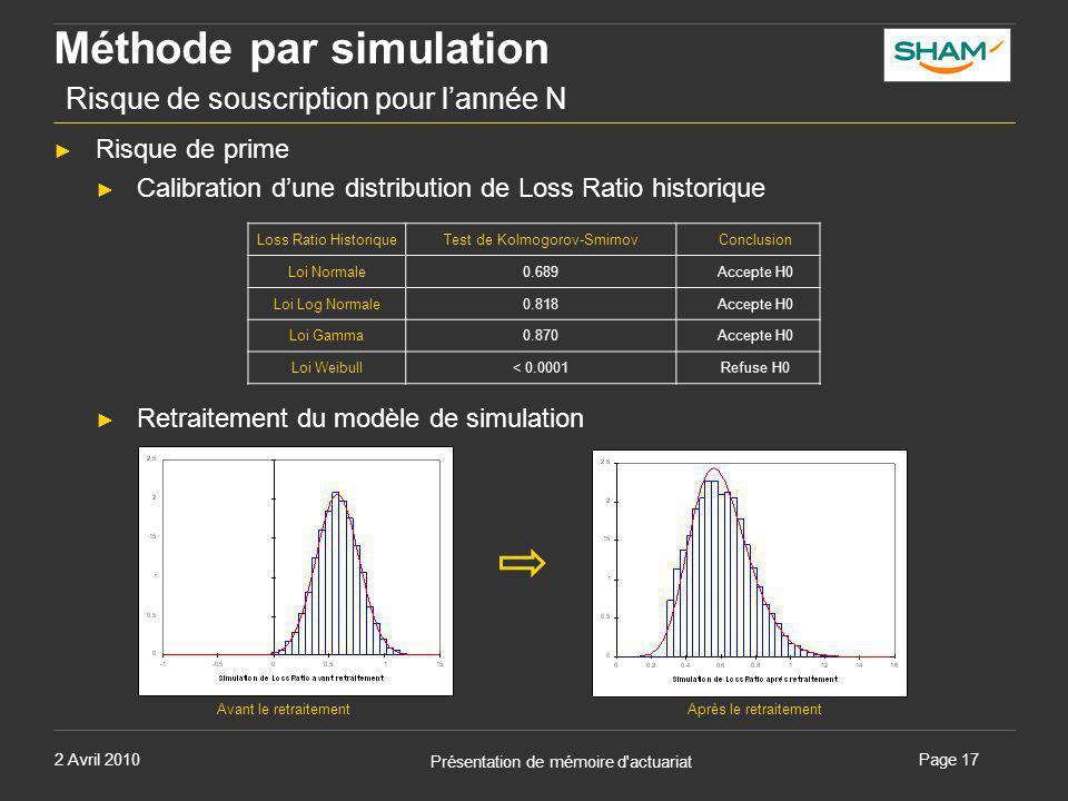 2 Avril 2010 Présentation de mémoire d'actuariat Page 17 Méthode par simulation Risque de souscription pour l'année N ► Risque de prime ► Calibration