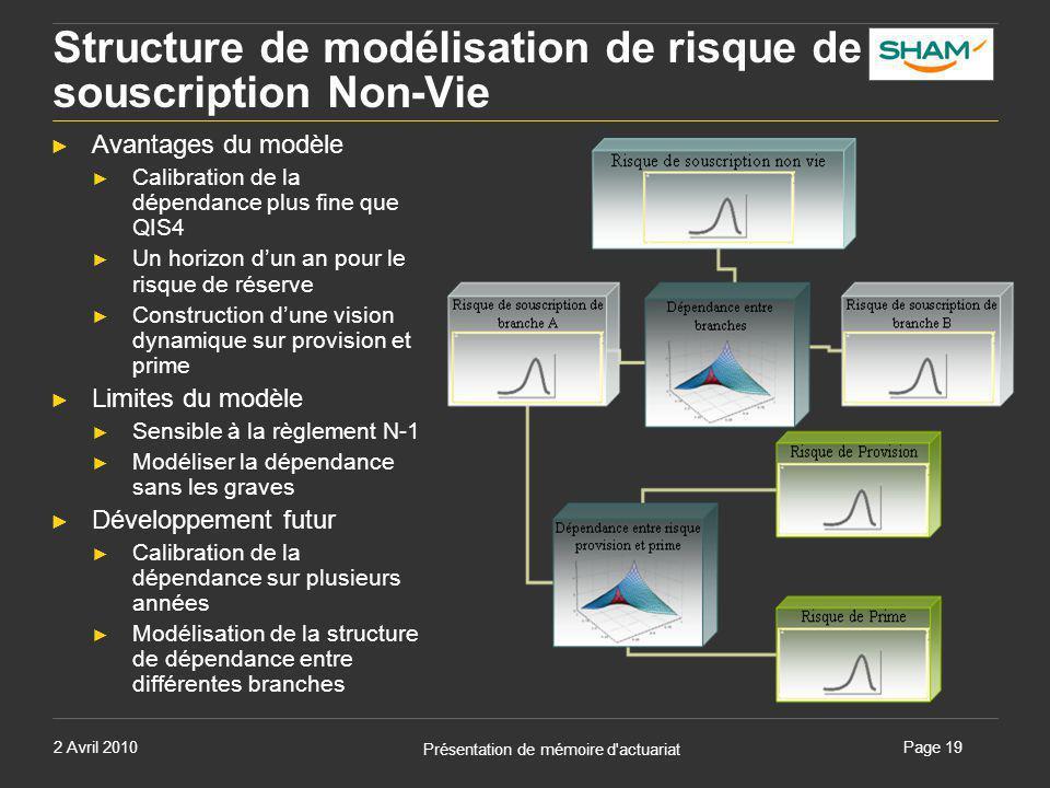 2 Avril 2010 Présentation de mémoire d'actuariat Page 19 Structure de modélisation de risque de souscription Non-Vie ► Avantages du modèle ► Calibrati