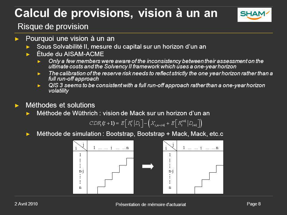 2 Avril 2010 Présentation de mémoire d actuariat Page 9 Calcul des provisions, vision à un an Risque de provision : cas pratique Premiums and reserve riskVolume  Premiums and reserve risk Sub risks calculation (Vol Wüthrich un an) Bootstrap 25 687 86210.791%31.234%8 023 239 Mack Bootstrap 1 25 541 32410.773%31.178%7 963 152 Mack Bootstrap 2 25 489 85910.767%31.158%7 942 109 Sub risks calculation (Vol Bootstrap un an) Bootstrap 25 687 86211.2904%32.848%8 438 026 Mack Bootstrap 1 25 541 32411.2646%32.764%8 368 477 Mack Bootstrap 2 25 489 85911.2555%32.735%8 344 118 Erreur de ProcessusErreur d'EstimationErreur de Prédiction Calcul Mack 820 09115.57%486 8299.24%953 70518.10% Calcul Wüthrich un an 773 63414.68%452 9338.60%896 47017.02% Bootstrap ----998 04819.83% Bootstrap sur un an ----957 28119.02% ► Erreur de prédiction des différentes méthodes ► Résultats
