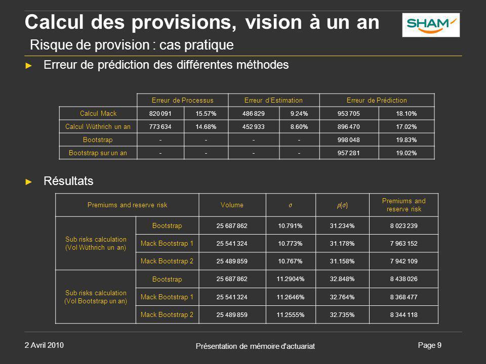 2 Avril 2010 Présentation de mémoire d'actuariat Page 9 Calcul des provisions, vision à un an Risque de provision : cas pratique Premiums and reserve