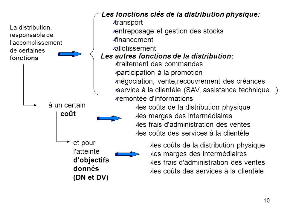10 La distribution, responsable de l'accomplissement de certaines fonctions Les fonctions clés de la distribution physique: à un certain coût Les autr