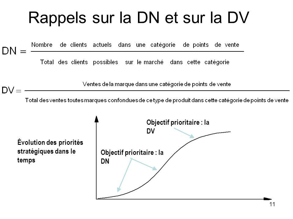 Rappels sur la DN et sur la DV 11 Objectif prioritaire : la DV Objectif prioritaire : la DN Évolution des priorités stratégiques dans le temps