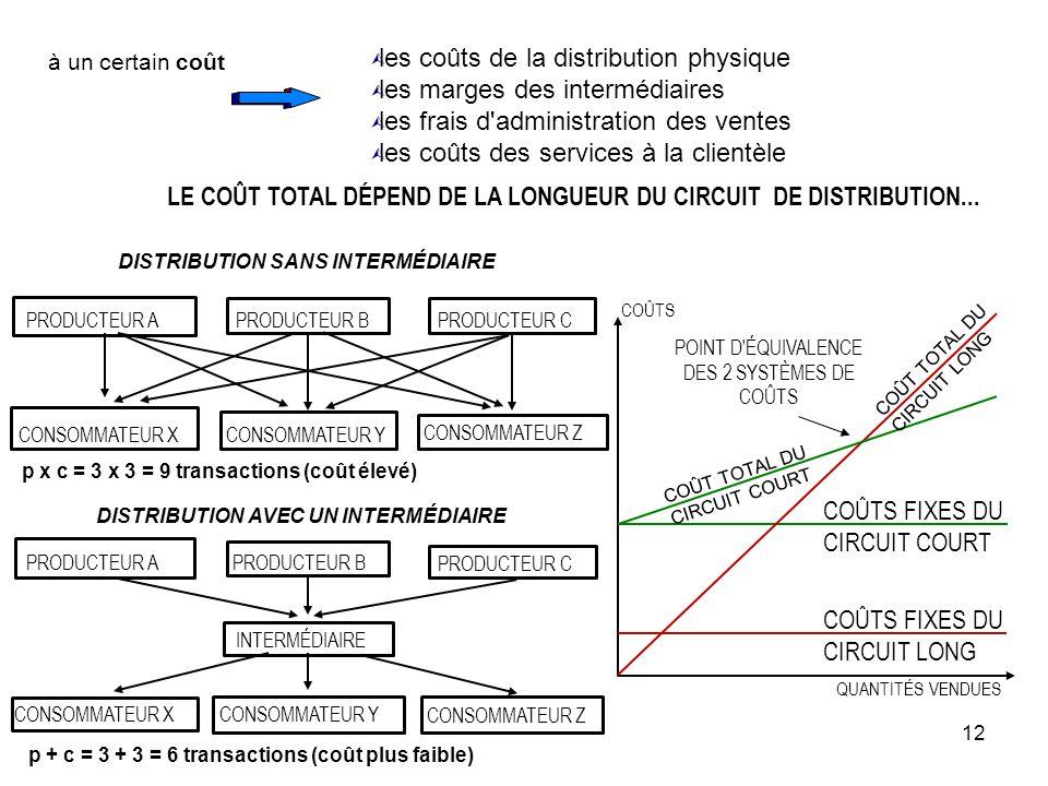 12 à un certain coût Ù les coûts de la distribution physique Ù les marges des intermédiaires Ù les frais d'administration des ventes Ù les coûts des s