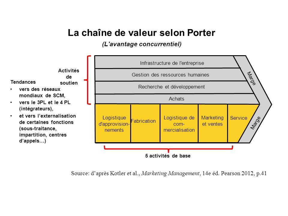 La chaîne de valeur selon Porter (L'avantage concurrentiel) Source: d'après Kotler et al., Marketing Management, 14e éd. Pearson 2012, p.41 Activités