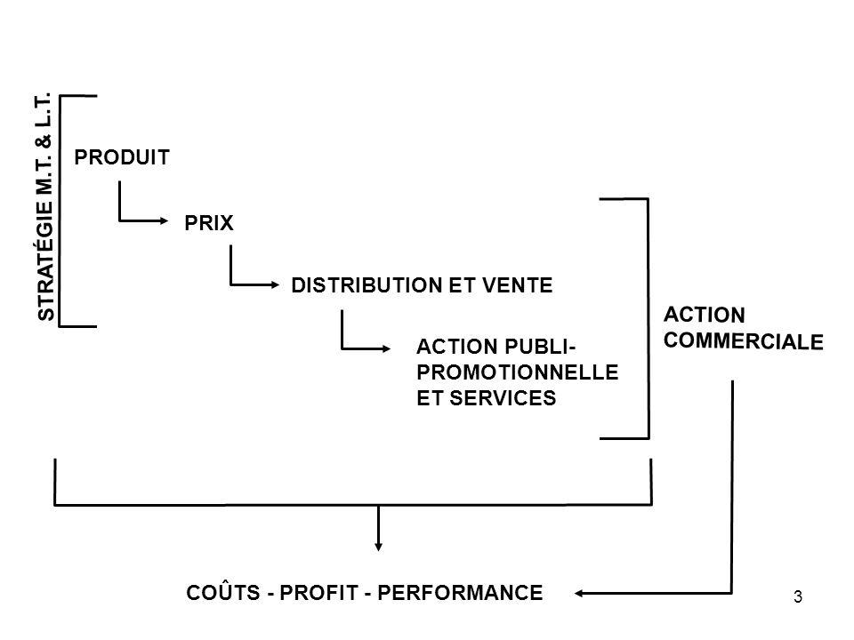 3 PRODUIT PRIX DISTRIBUTION ET VENTE ACTION PUBLI- PROMOTIONNELLE ET SERVICES ACTION COMMERCIALE COÛTS - PROFIT - PERFORMANCE STRATÉGIE M.T. & L.T.