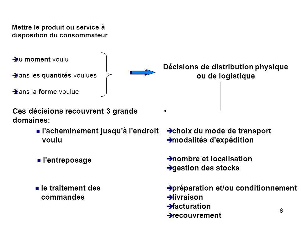 6 Mettre le produit ou service à disposition du consommateur è au moment voulu è dans les quantités voulues è dans la forme voulue Décisions de distri