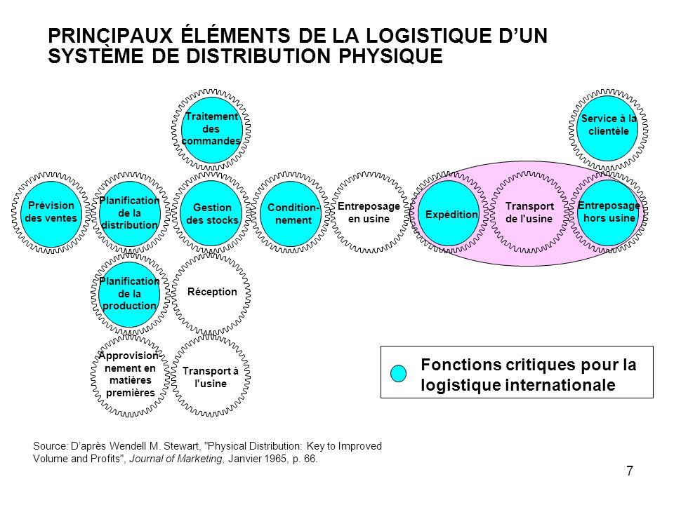 7 PRINCIPAUX ÉLÉMENTS DE LA LOGISTIQUE D'UN SYSTÈME DE DISTRIBUTION PHYSIQUE Source: D'après Wendell M. Stewart,