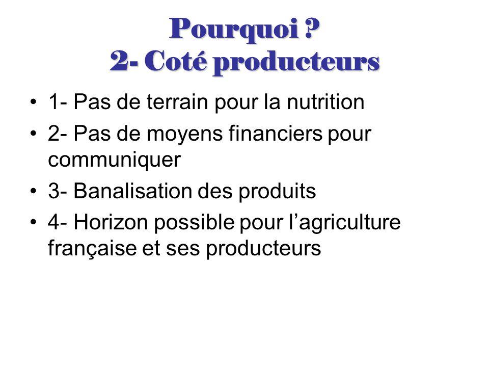 Pourquoi ? 2- Coté producteurs 1- Pas de terrain pour la nutrition 2- Pas de moyens financiers pour communiquer 3- Banalisation des produits 4- Horizo