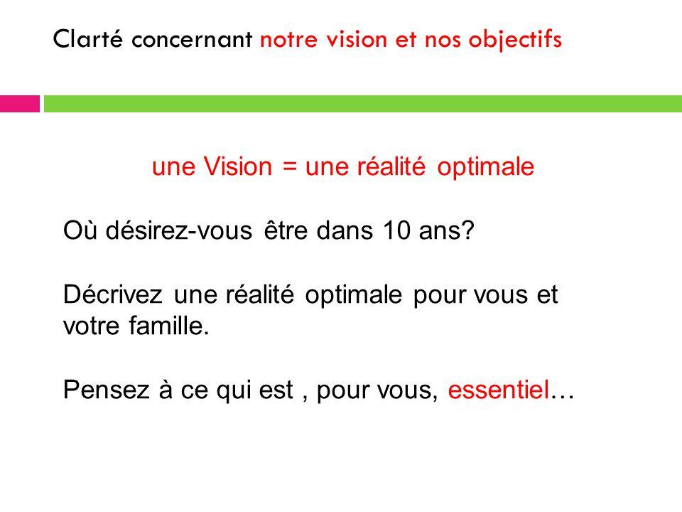 Clarté concernant notre vision et nos objectifs une Vision = une réalité optimale Où désirez-vous être dans 10 ans.