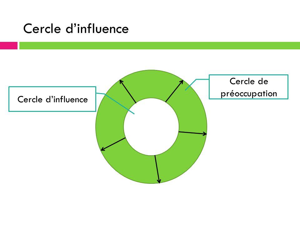 Cercle d'influence Cercle de préoccupation Cercle d'influence