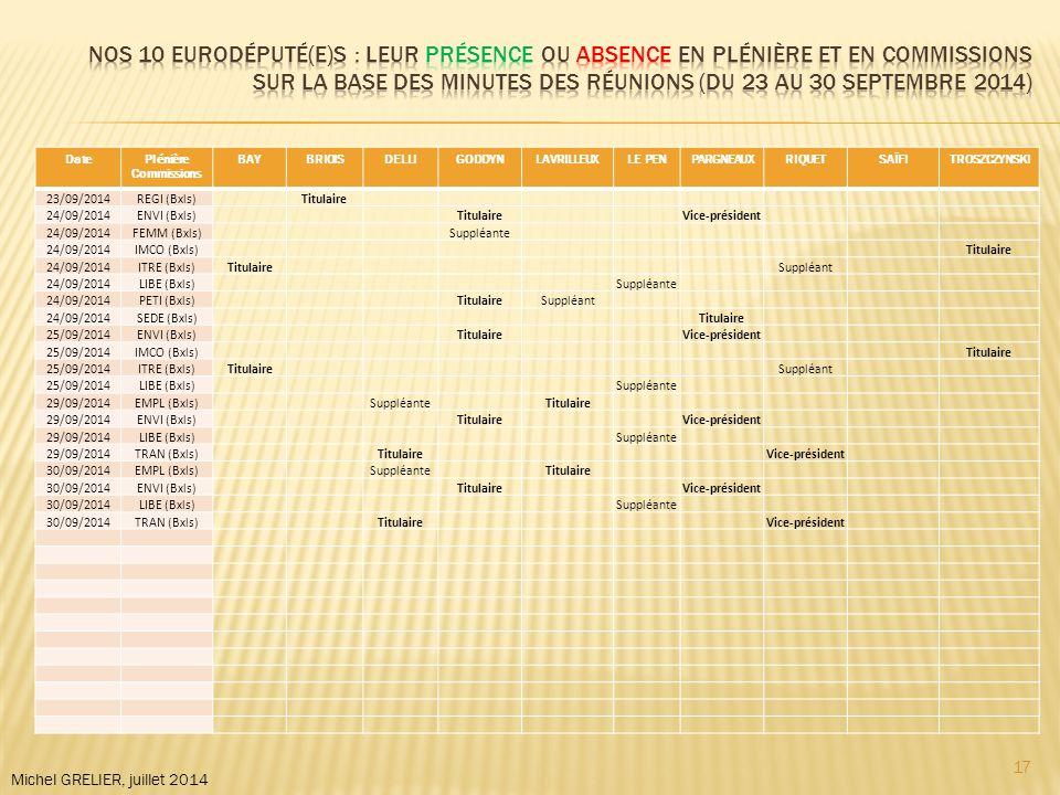 DatePlénière Commissions BAYBRIOISDELLIGODDYNLAVRILLEUXLE PENPARGNEAUXRIQUETSAÏFITROSZCZYNSKI 23/09/2014REGI (Bxls)Titulaire 24/09/2014ENVI (Bxls)TitulaireVice-président 24/09/2014FEMM (Bxls)Suppléante 24/09/2014IMCO (Bxls)Titulaire 24/09/2014ITRE (Bxls)TitulaireSuppléant 24/09/2014LIBE (Bxls)Suppléante 24/09/2014PETI (Bxls)TitulaireSuppléant 24/09/2014SEDE (Bxls)Titulaire 25/09/2014ENVI (Bxls)TitulaireVice-président 25/09/2014IMCO (Bxls)Titulaire 25/09/2014ITRE (Bxls)TitulaireSuppléant 25/09/2014LIBE (Bxls)Suppléante 29/09/2014EMPL (Bxls)SuppléanteTitulaire 29/09/2014ENVI (Bxls)TitulaireVice-président 29/09/2014LIBE (Bxls)Suppléante 29/09/2014TRAN (Bxls)TitulaireVice-président 30/09/2014EMPL (Bxls)SuppléanteTitulaire 30/09/2014ENVI (Bxls)TitulaireVice-président 30/09/2014LIBE (Bxls)Suppléante 30/09/2014TRAN (Bxls)TitulaireVice-président Michel GRELIER, juillet 2014 17