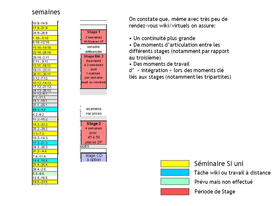 Séminaire SI uni Tâche wiki ou travail à distance Prévu mais non effectué Période de Stage semaines On constate que, même avec très peu de rendez-vous wiki/virtuels on assure: Un continuité plus grande De moments d'articulation entre les différents stages (notamment par rapport au troisième) Des moments de travail d' « intégration » lors des moments clé liés aux stages (notamment les tripartites)