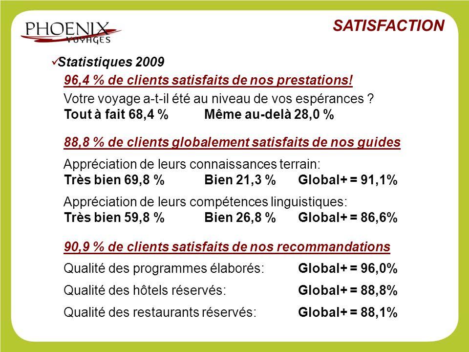 Statistiques 2009 Votre voyage a-t-il été au niveau de vos espérances ? Tout à fait 68,4 % Même au-delà 28,0 % 96,4 % de clients satisfaits de nos pre