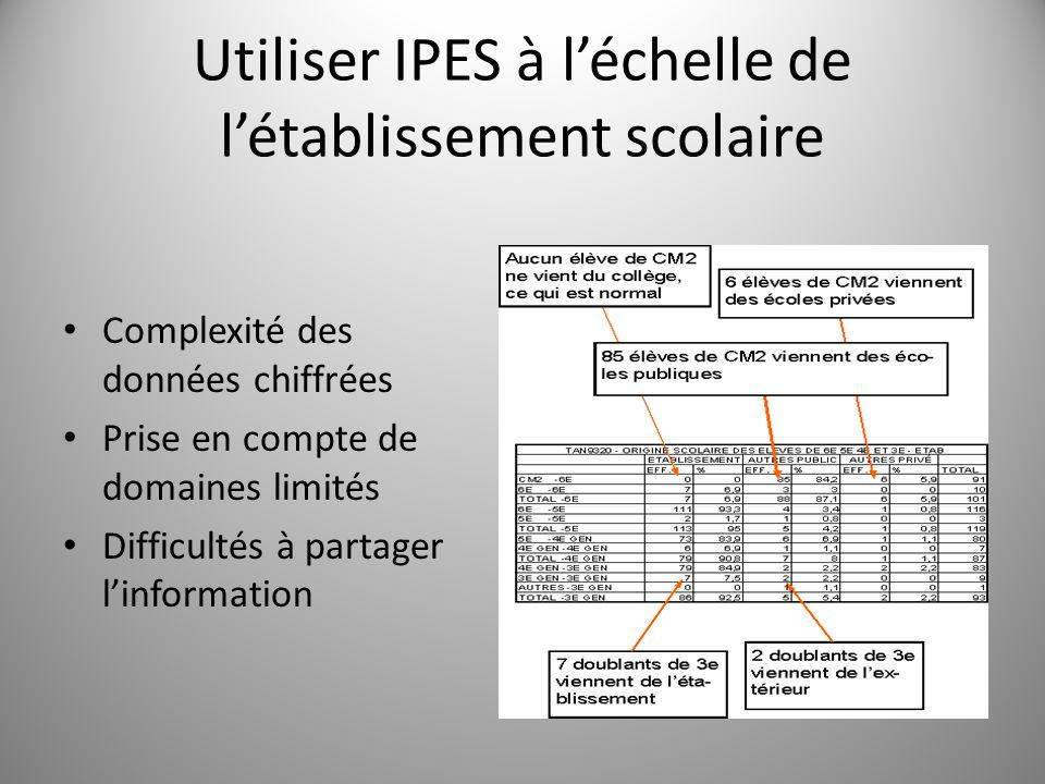 Utiliser IPES à l'échelle de l'établissement scolaire Complexité des données chiffrées Prise en compte de domaines limités Difficultés à partager l'in