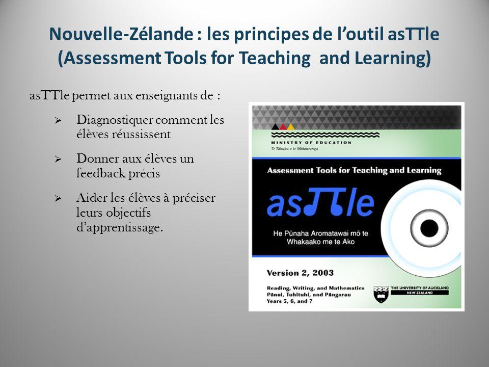 Le suivi personnalisé des apprentissages des élèves Les forces de l'élève Ce que l'élève a réussi Ce que l'élève doit réussir Les écarts de réussite