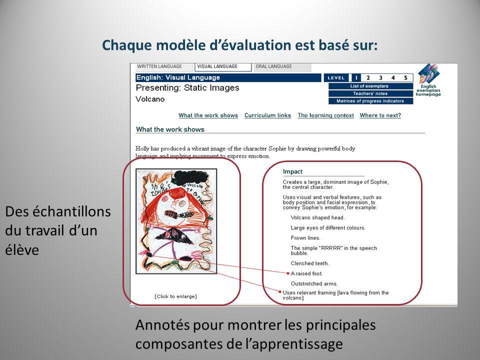 Des échantillons du travail d'un élève Annotés pour montrer les principales composantes de l'apprentissage Chaque modèle d'évaluation est basé sur: