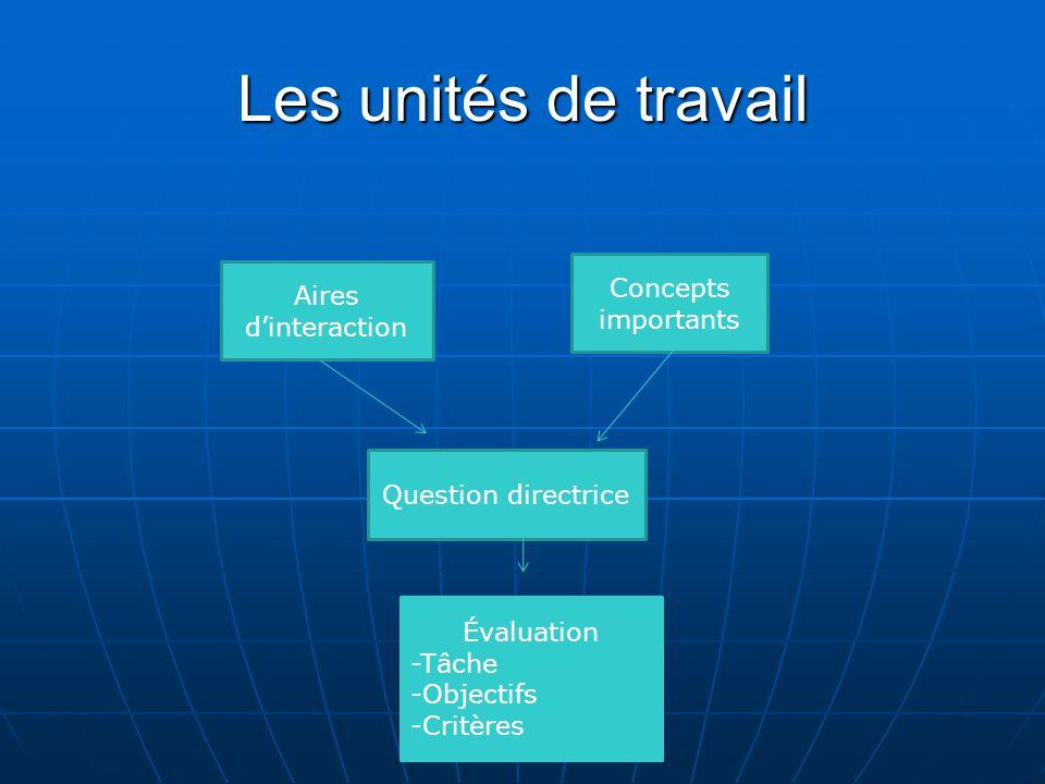 Les unités de travail Aires d'interaction Concepts importants Question directrice Évaluation -Tâche -Objectifs -Critères