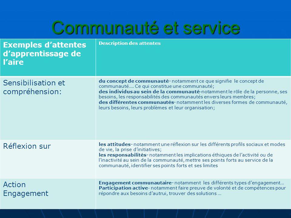 Communauté et service Exemples d'attentes d'apprentissage de l'aire Description des attentes Sensibilisation et compréhension: du concept de communaut
