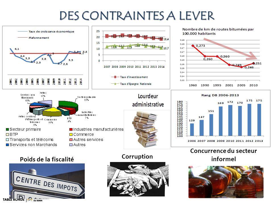 DES CONTRAINTES A LEVER Poids de la fiscalité Concurrence du secteur informel Corruption 6