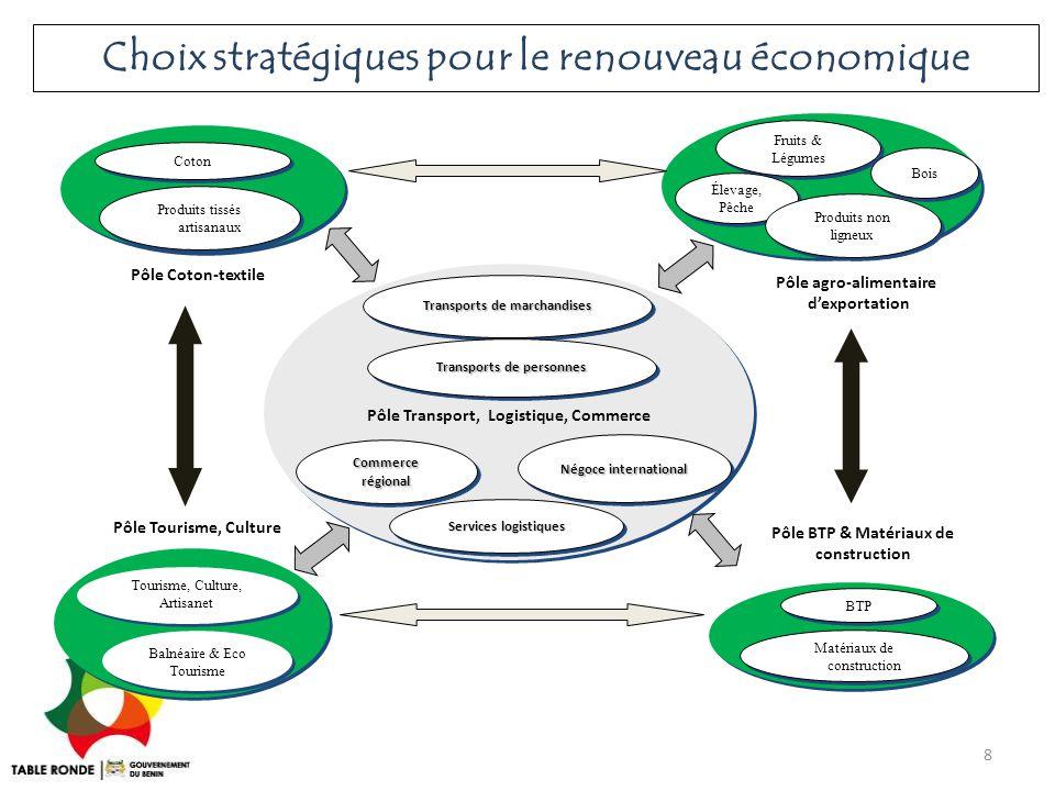 Services logistiques Transports de marchandises Commerce régional Pôle Transport, Logistique, Commerce Pôle BTP & Matériaux de construction Balnéaire