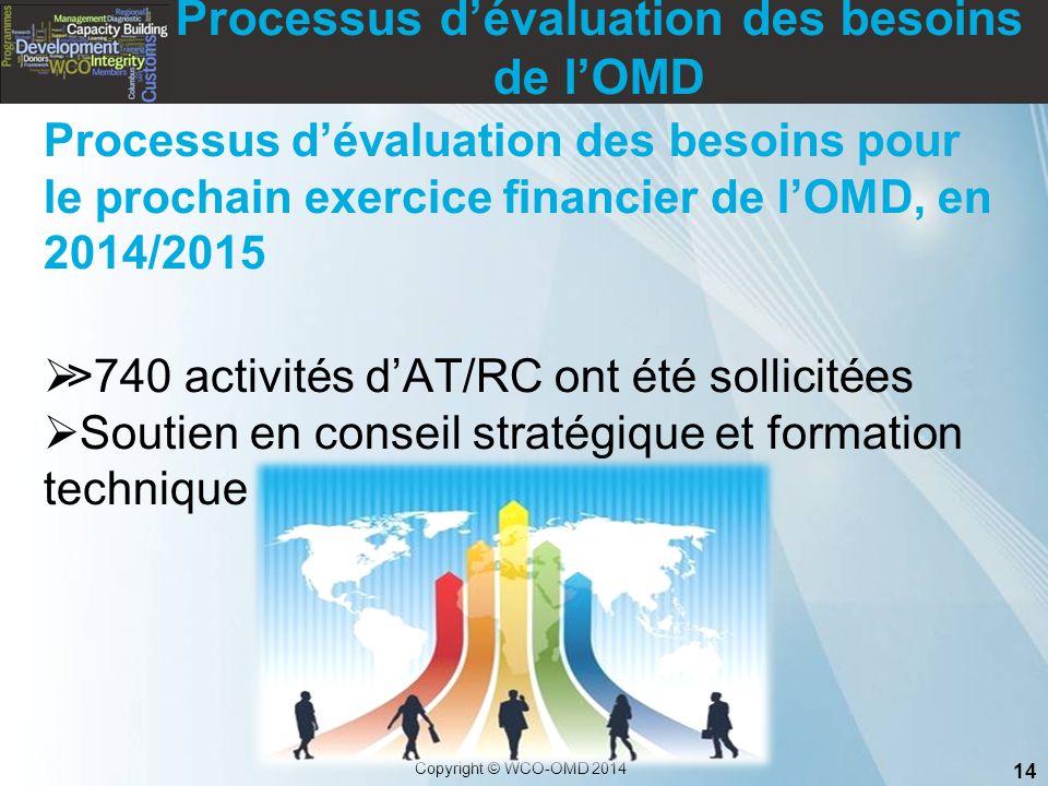 14 Copyright © WCO-OMD 2014 Processus d'évaluation des besoins de l'OMD Processus d'évaluation des besoins pour le prochain exercice financier de l'OM
