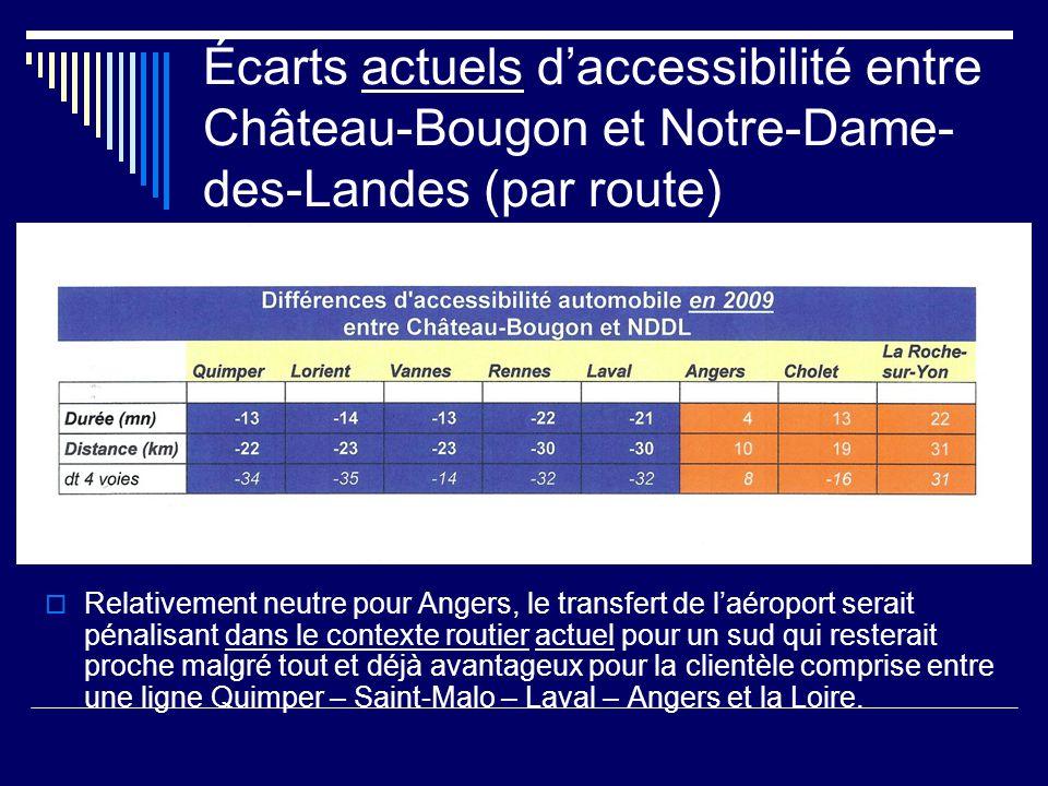 Écarts actuels d'accessibilité entre Château-Bougon et Notre-Dame- des-Landes (par route)  Relativement neutre pour Angers, le transfert de l'aéroport serait pénalisant dans le contexte routier actuel pour un sud qui resterait proche malgré tout et déjà avantageux pour la clientèle comprise entre une ligne Quimper – Saint-Malo – Laval – Angers et la Loire.