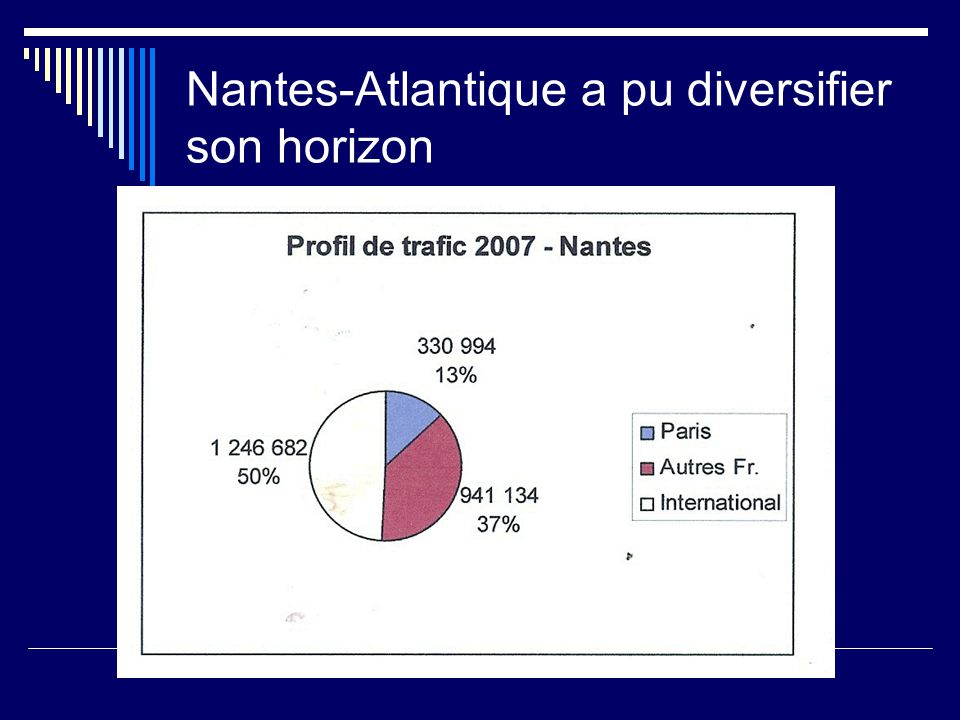Nantes-Atlantique a pu diversifier son horizon