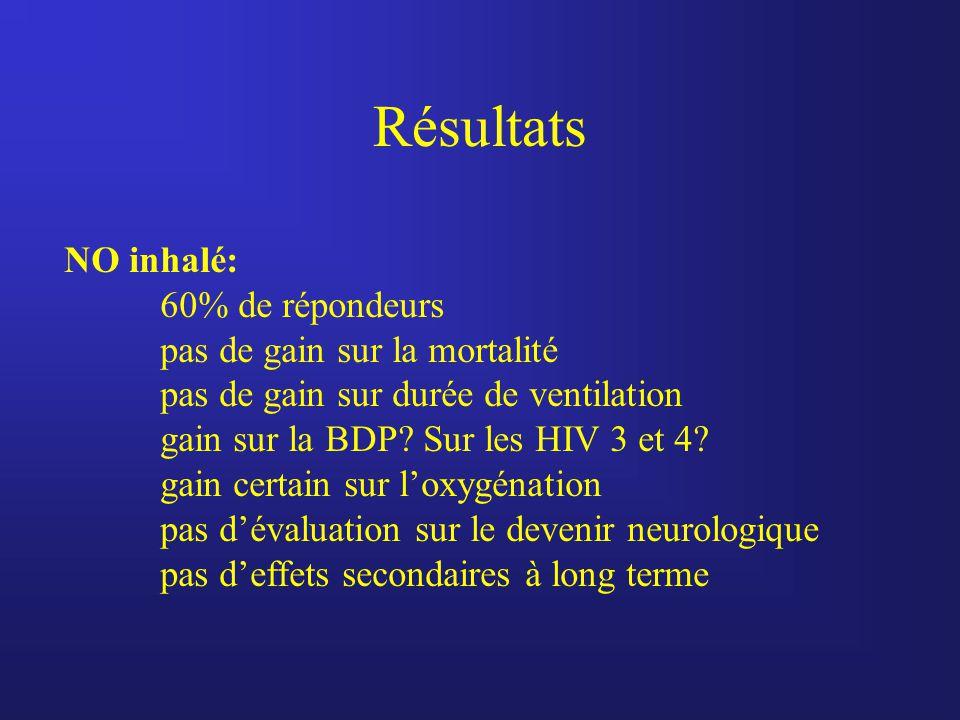Résultats NO inhalé: 60% de répondeurs pas de gain sur la mortalité pas de gain sur durée de ventilation gain sur la BDP? Sur les HIV 3 et 4? gain cer