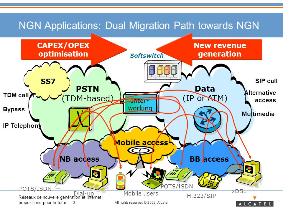 Réseaux de nouvelle génération et Internet : propositions pour le futur — 3 All rights reserved © 2002, Alcatel NGN Applications: Dual Migration Path towards NGN PSTN (TDM-based) Data (IP or ATM) SS7 NB accessBB access POTS/ISDN H.323/SIP xDSL POTS/ISDN Dial-up CAPEX/OPEX optimisation New revenue generation Inter- working Mobile users Mobile access Softswitch TDM call SIP call Bypass Alternative access Multimedia IP Telephony