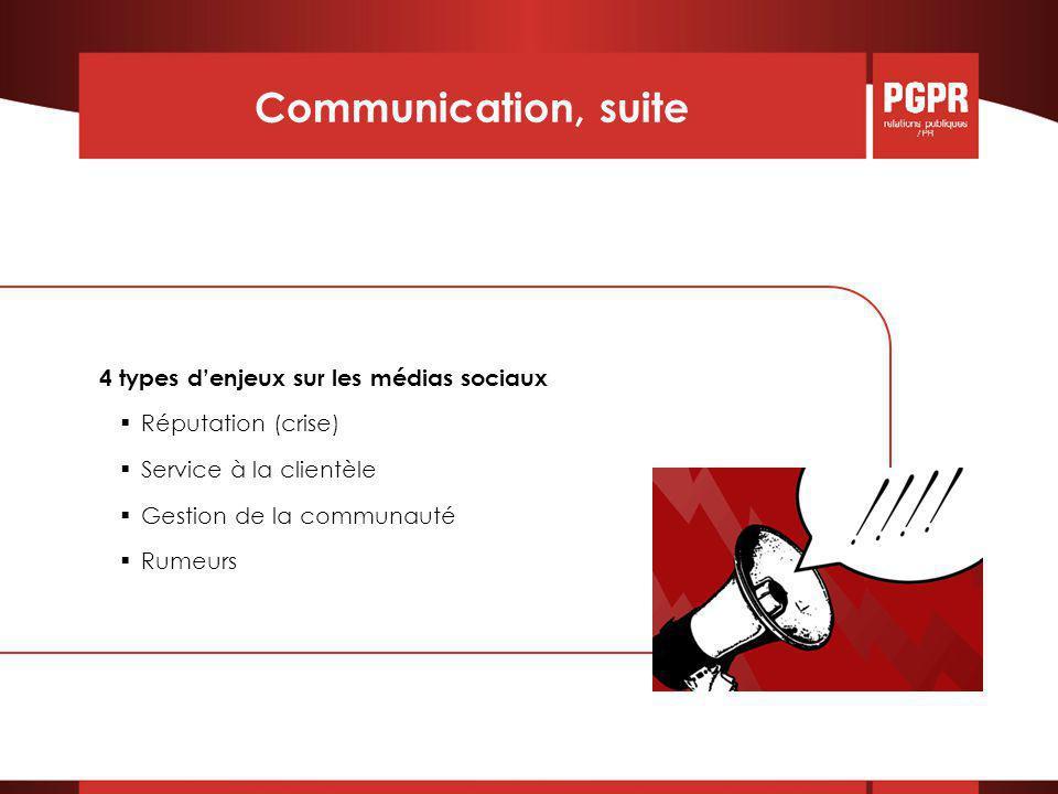 Communication, suite 4 types d'enjeux sur les médias sociaux  Réputation (crise)  Service à la clientèle  Gestion de la communauté  Rumeurs