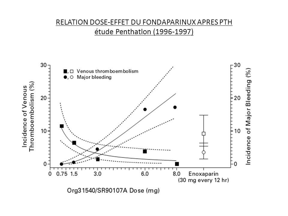 RELATION DOSE-EFFET DU FONDAPARINUX APRES PTH étude Penthatlon (1996-1997)