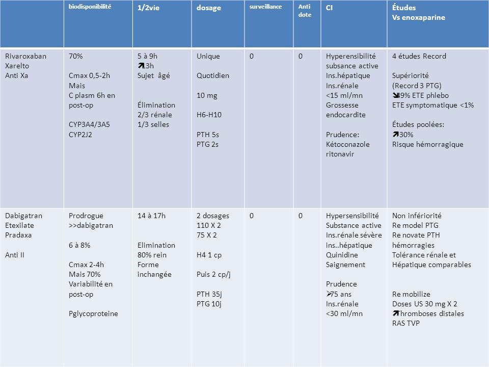 biodisponibilité 1/2viedosage surveillanceAnti dote CIÉtudes Vs enoxaparine Rivaroxaban Xarelto Anti Xa 70% Cmax 0,5-2h Mais C plasm 6h en post-op CYP