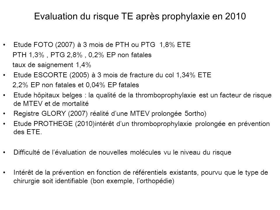 Evaluation du risque TE après prophylaxie en 2010 Etude FOTO (2007) à 3 mois de PTH ou PTG 1,8% ETE PTH 1,3%, PTG 2,8%, 0,2% EP non fatales taux de sa