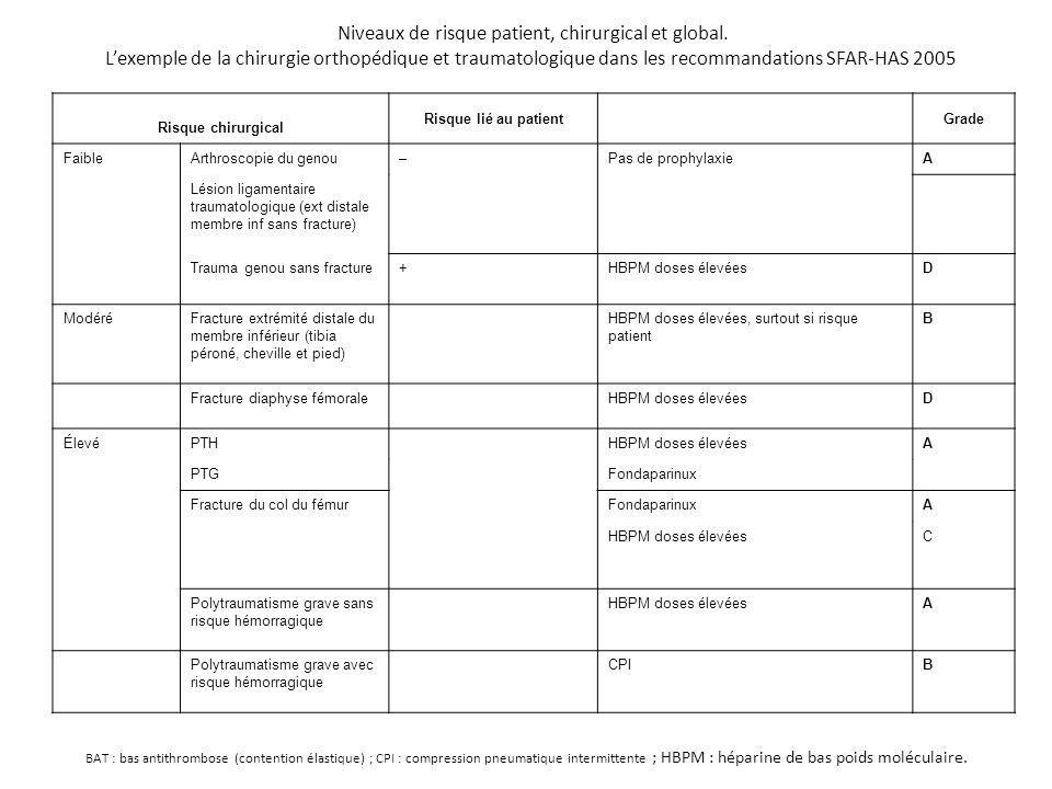 Niveaux de risque patient, chirurgical et global. L'exemple de la chirurgie orthopédique et traumatologique dans les recommandations SFAR-HAS 2005 Ris