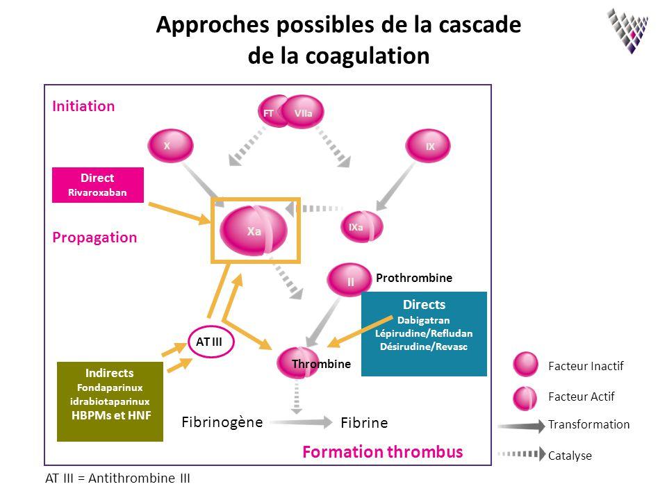 Initiation Propagation Fibrinogène Fibrine Thrombine Prothrombine X IX Xa IXa II IIa VIIaFT Directs Dabigatran Lépirudine/Refludan Désirudine/Revasc I