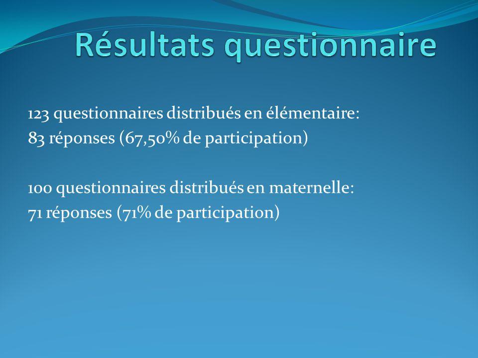 123 questionnaires distribués en élémentaire: 83 réponses (67,50% de participation) 100 questionnaires distribués en maternelle: 71 réponses (71% de participation)