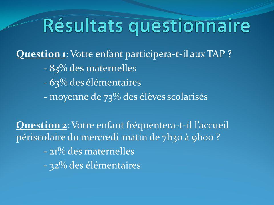 Question 1: Votre enfant participera-t-il aux TAP ? - 83% des maternelles - 63% des élémentaires - moyenne de 73% des élèves scolarisés Question 2: Vo