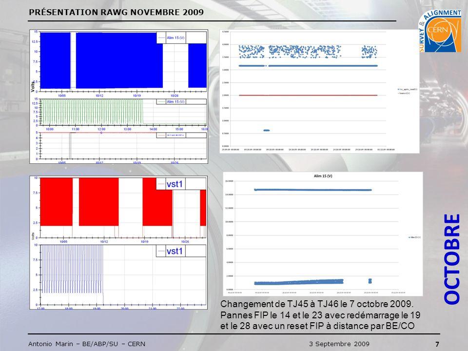 PRÉSENTATION RAWG NOVEMBRE 2009 8 Antonio Marin – BE/ABP/SU – CERN3 Septembre 2009 NOVEMBRE Pannes FIP le 2, le 4, le 7 avec redémarrage le 3, le 5, le 9 avec un reset FIP à distance par BE/CO.