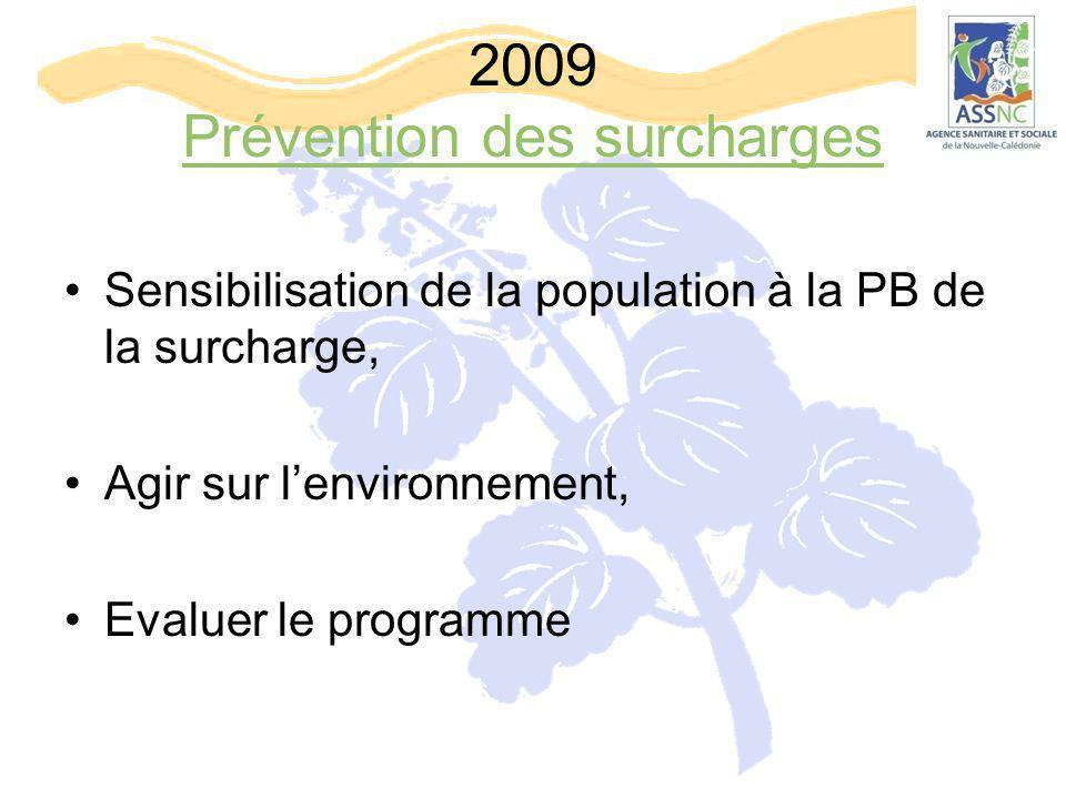 2009 Prévention des surcharges Sensibilisation de la population à la PB de la surcharge, Agir sur l'environnement, Evaluer le programme