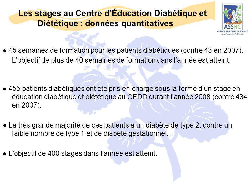 Les stages au Centre d'Éducation Diabétique et Diététique : données quantitatives ● 45 semaines de formation pour les patients diabétiques (contre 43