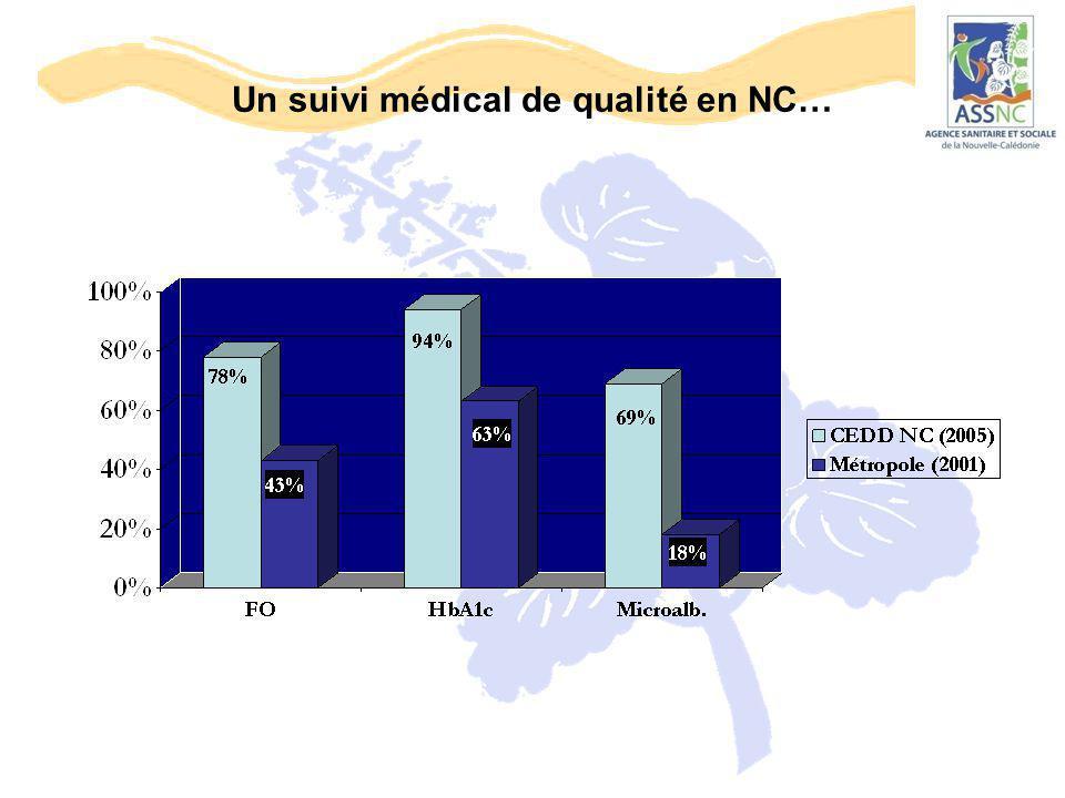 Un suivi médical de qualité en NC…